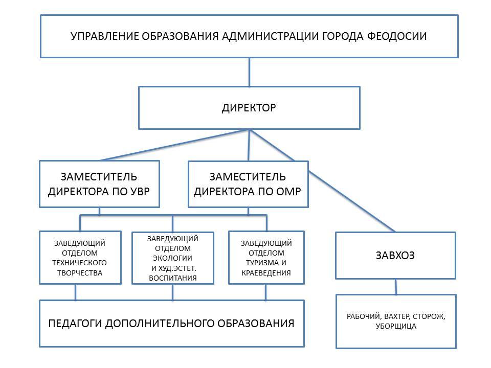 структура управления ЦДО Интеллект